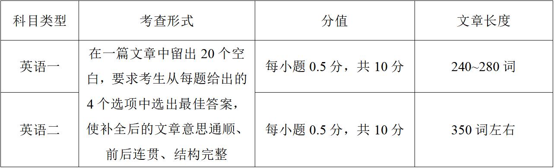 2022考研英语大纲完形解读及复习技巧